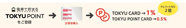 PASM定期券購入でポイントが貯まる