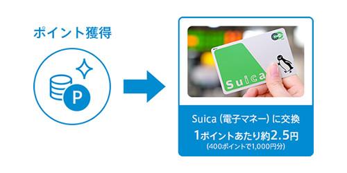 貯まったポイントはSuicaに交換できる